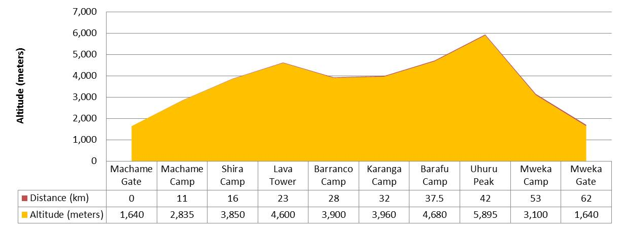 Machame-route-profile