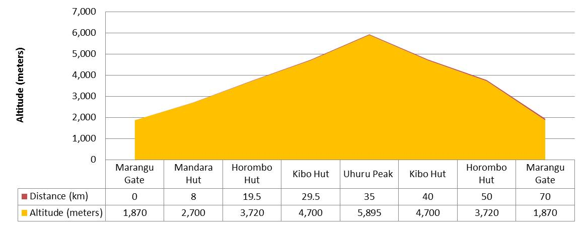 Marangu-route-profile