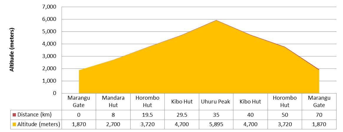 Marangu-route-profile
