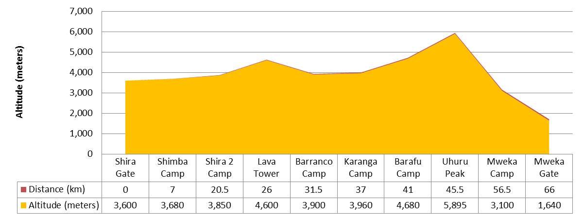 Shira-route-profile