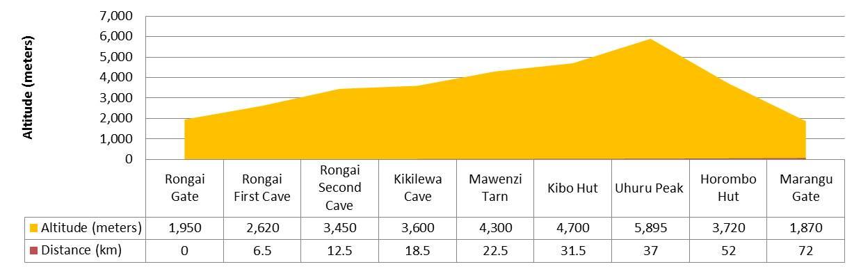 Rongai-route-profile