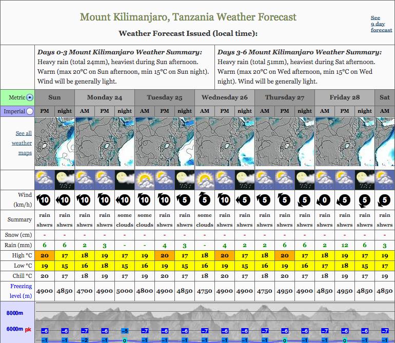 kilimanjaro-weather-forecast