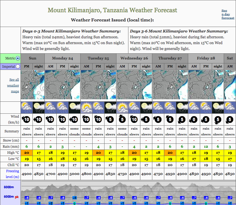 kilimanjaro-weather-forecast