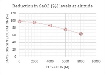 Oxygen-Saturation-Levels-at-Altitude
