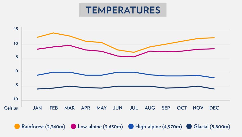 Kilimanjaro Annual Temperatures