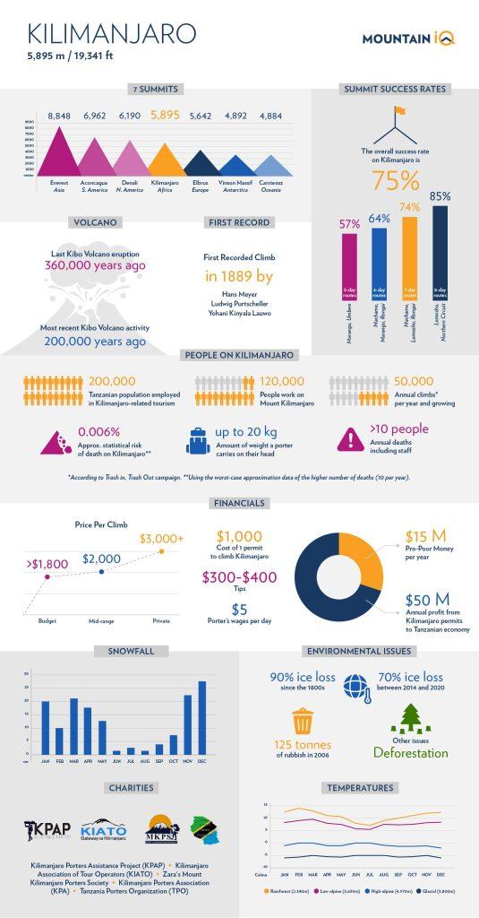 MIQ Mt Kilimanjaro Facts Infographic (72ppi)