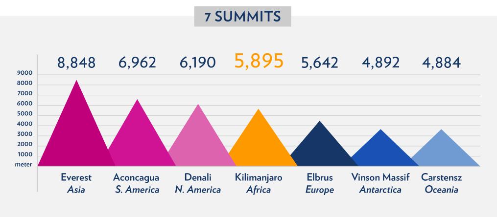 Seven Summits Hights